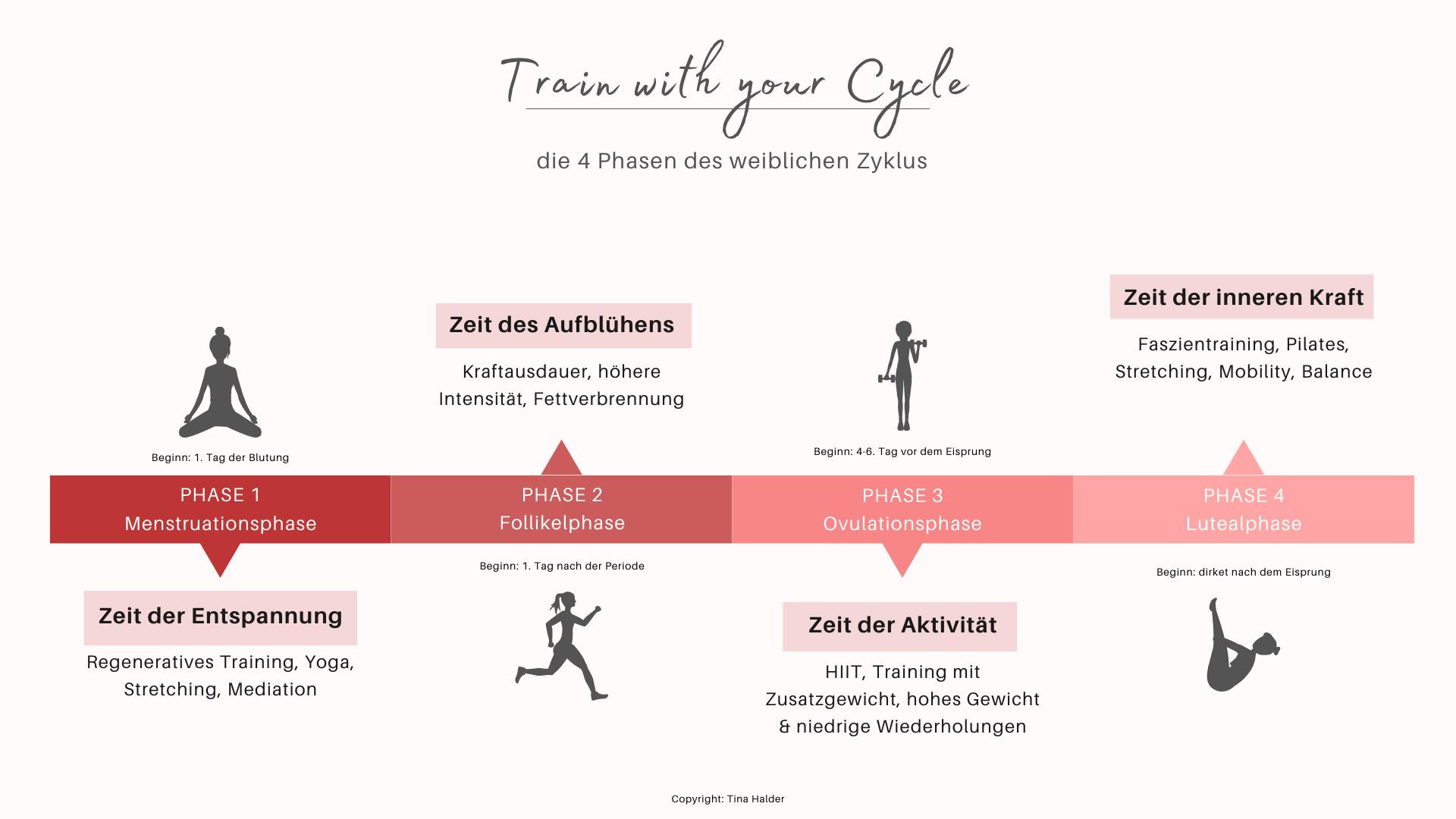 Training nach Zyklus
